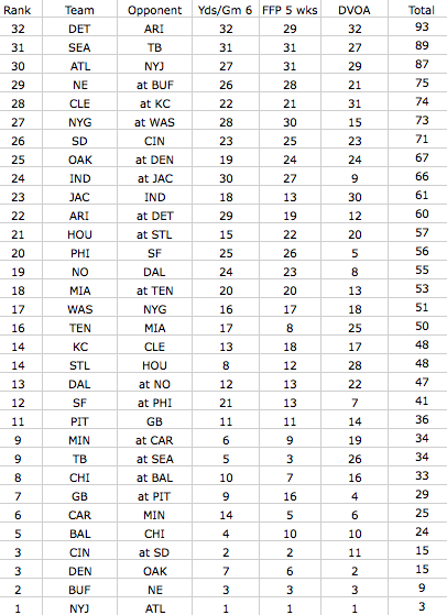 Week15PassDefenseChart