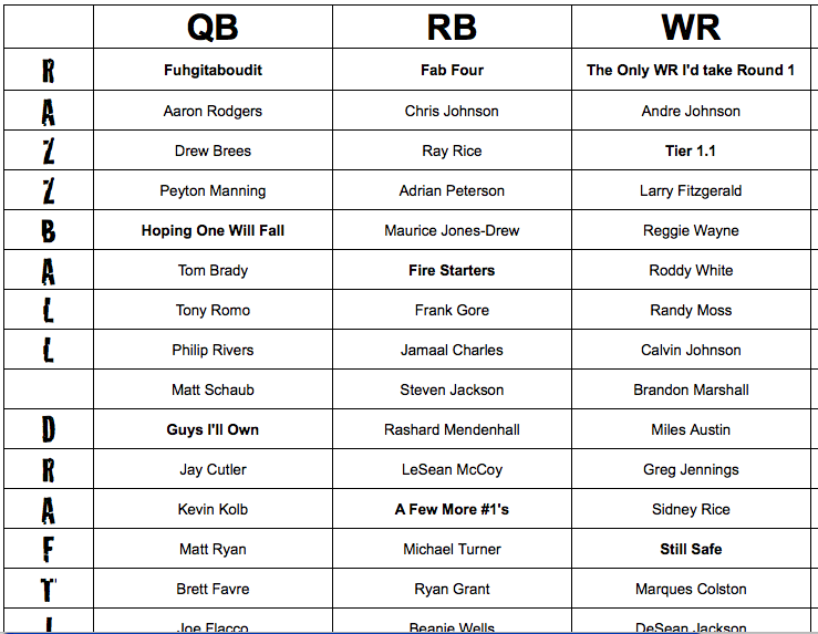 image about Espn Printable Fantasy Football Rankings called PPR Drafting Tiers, Myth Soccer
