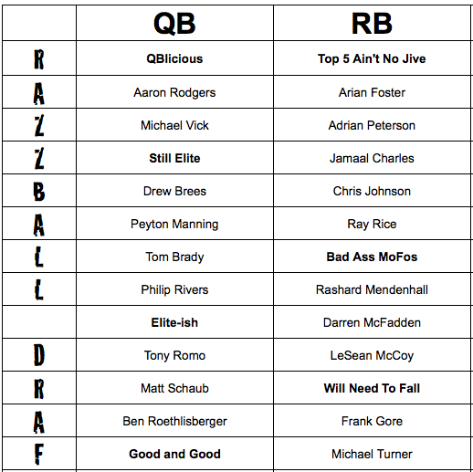 photo regarding Fantasy Football Printable Rankings named 2011 Non-PPR Drafting Tiers, Myth Soccer