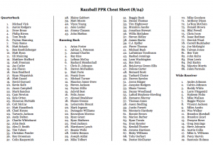 photograph relating to Nfl Cheat Sheet Printable identified as 2011 PPR Cheat Sheet, Myth Soccer