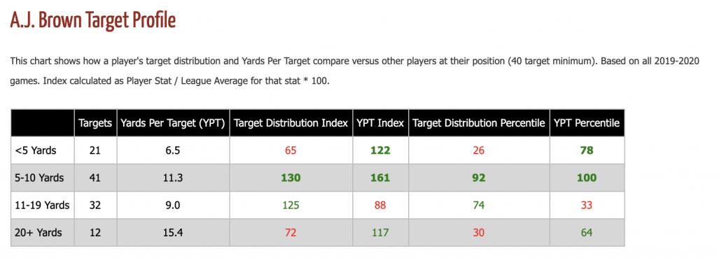 A.J. Brown Target Profile