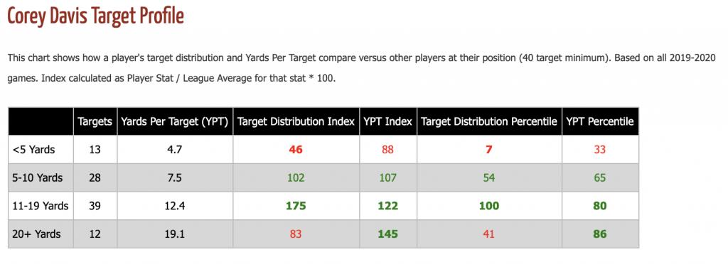 Corey Davis Target Profile
