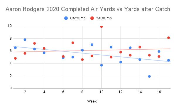 Aaron Rodgers 2020 Trends