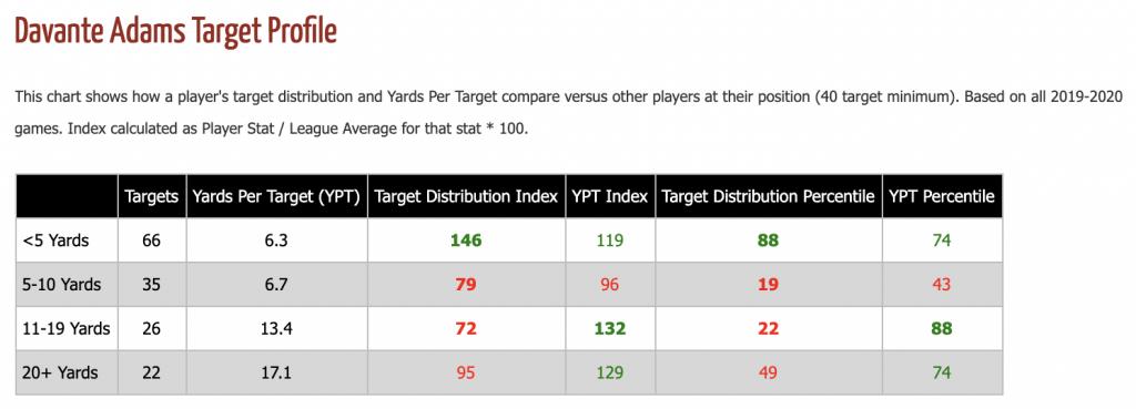 Davante Adams Targets